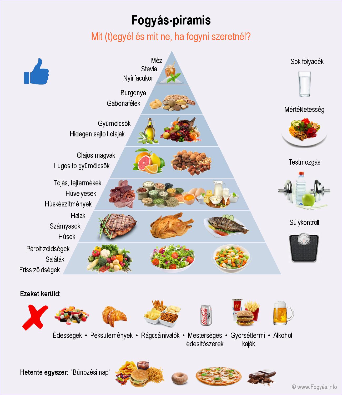 egészséges egyszerű ételek fogyáshoz
