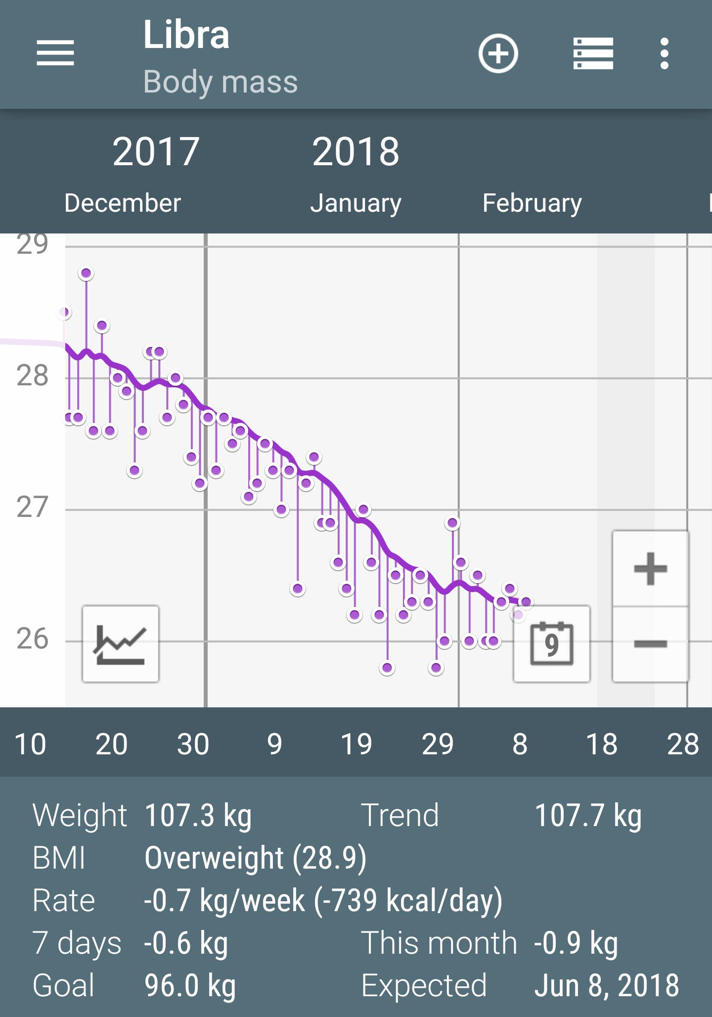 Nem biztos, hogy fogynod kell: így számold ki a BMI-indexed! | garembucka.hu