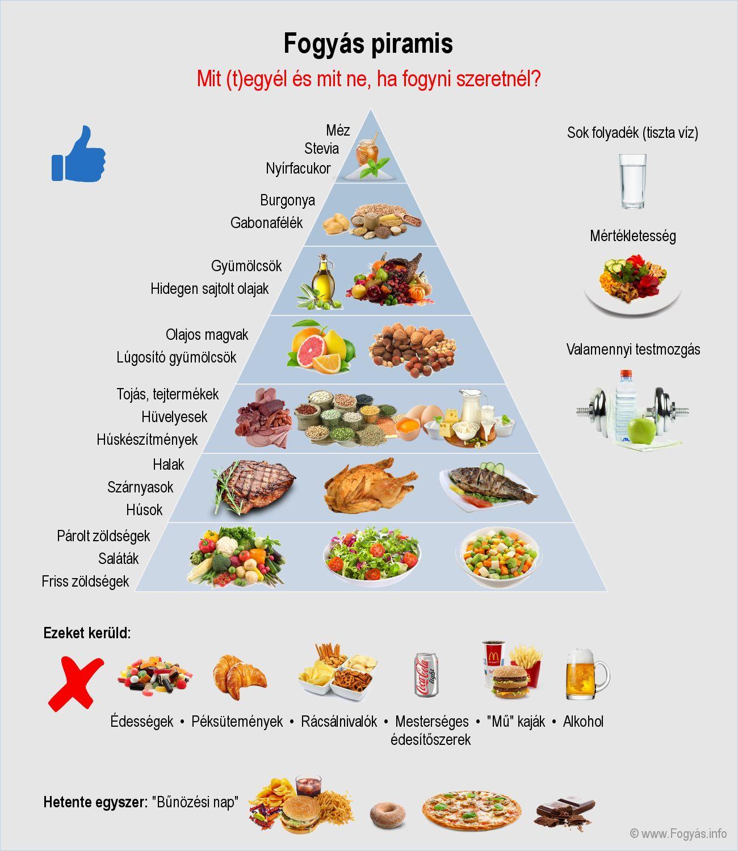 A diéta alapjai, avagy hogyan fest egy diétás étrend? A fogyás tipikus mintája