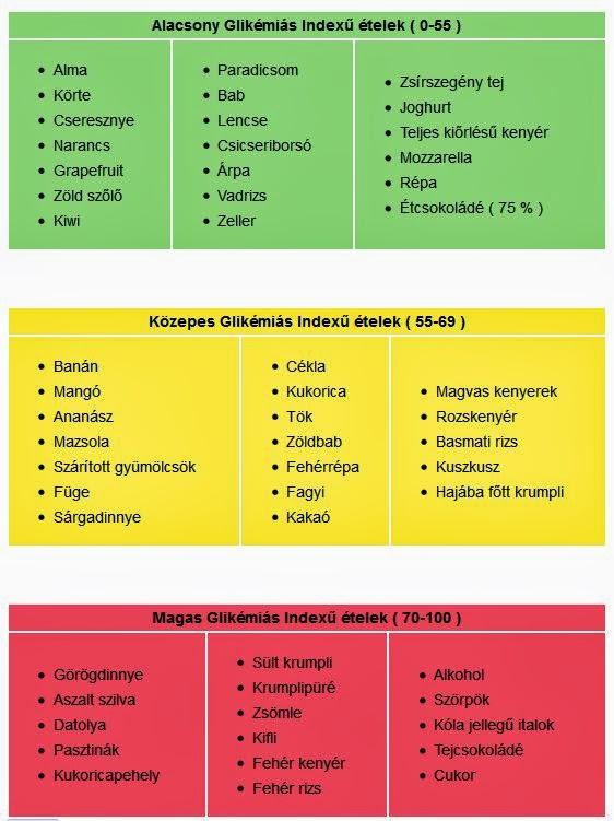 alacsony glikémiás indexű fogyás