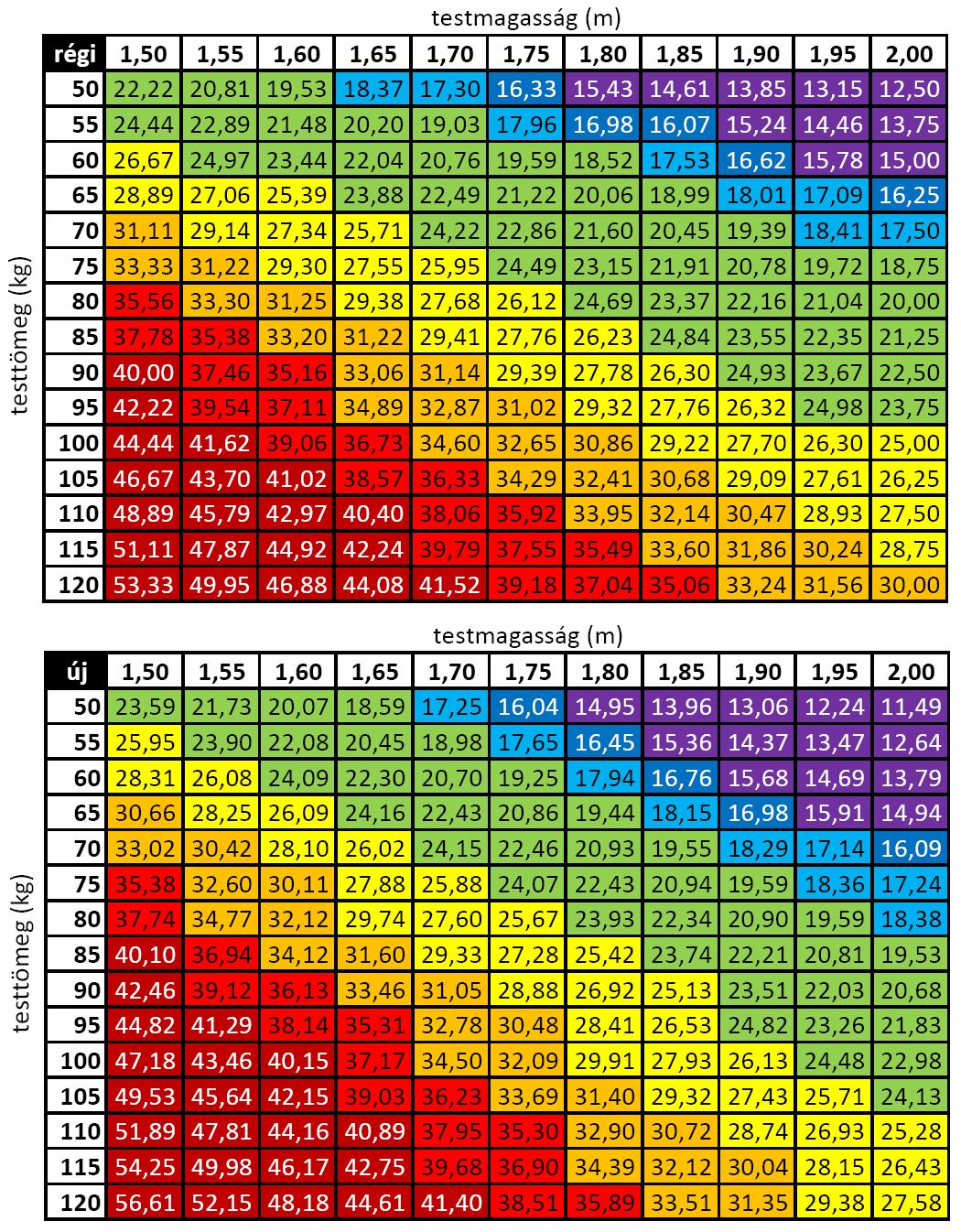 táblázatok a fogyáshoz