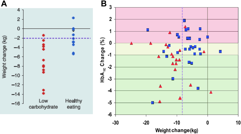 A súlycsökkenés hatása a metabolikus szindrómára