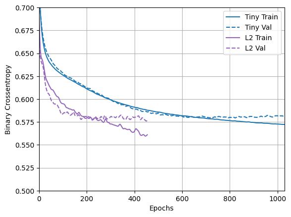 tensorflow súly l2 veszteség fogyás heti kihívások