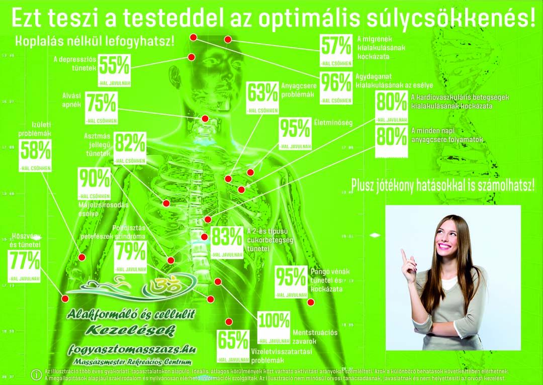 megerősítések az egészségre és a fogyásra
