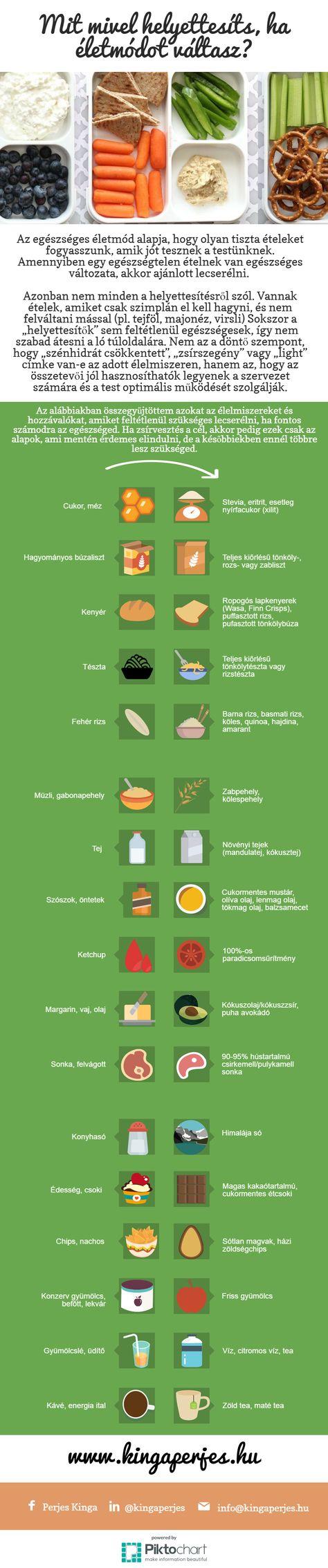 súlygyarapodás és zsírvesztés