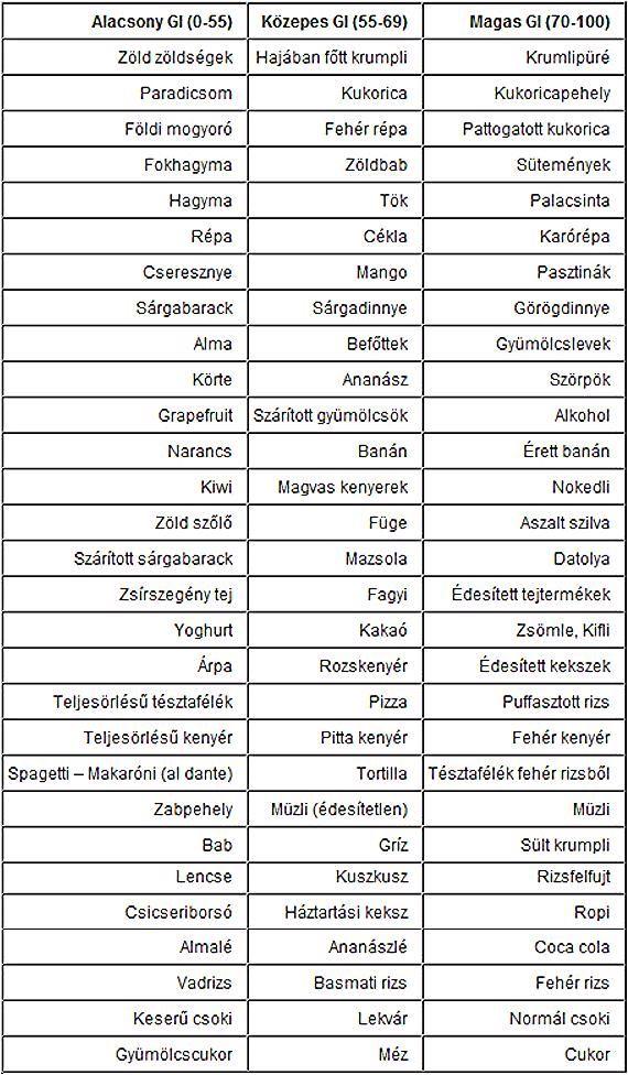 Glikémiás index zsírvesztés. Glikémiás index és táblázat | Dani, a személyi edző