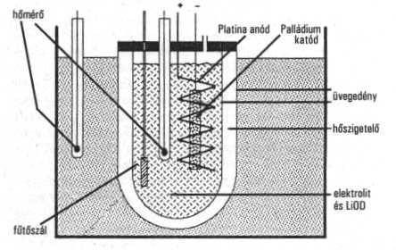 hideg fúziós zsírégetés