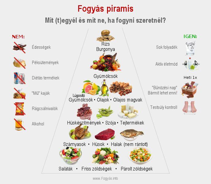 legjobb egészséges ételek fogyáshoz