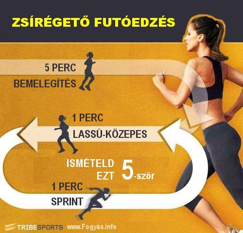 zsírégető sprint rutin