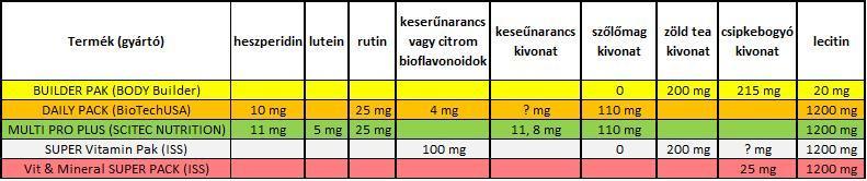 5 végzetes zsírvesztési hiba