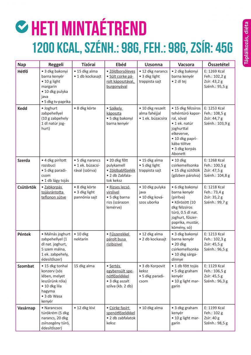 glikémiás index zsírvesztés