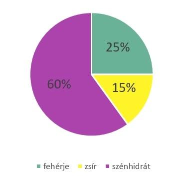 OTSZ Online - A fogyás titka a bevitt tápanyagok aránya