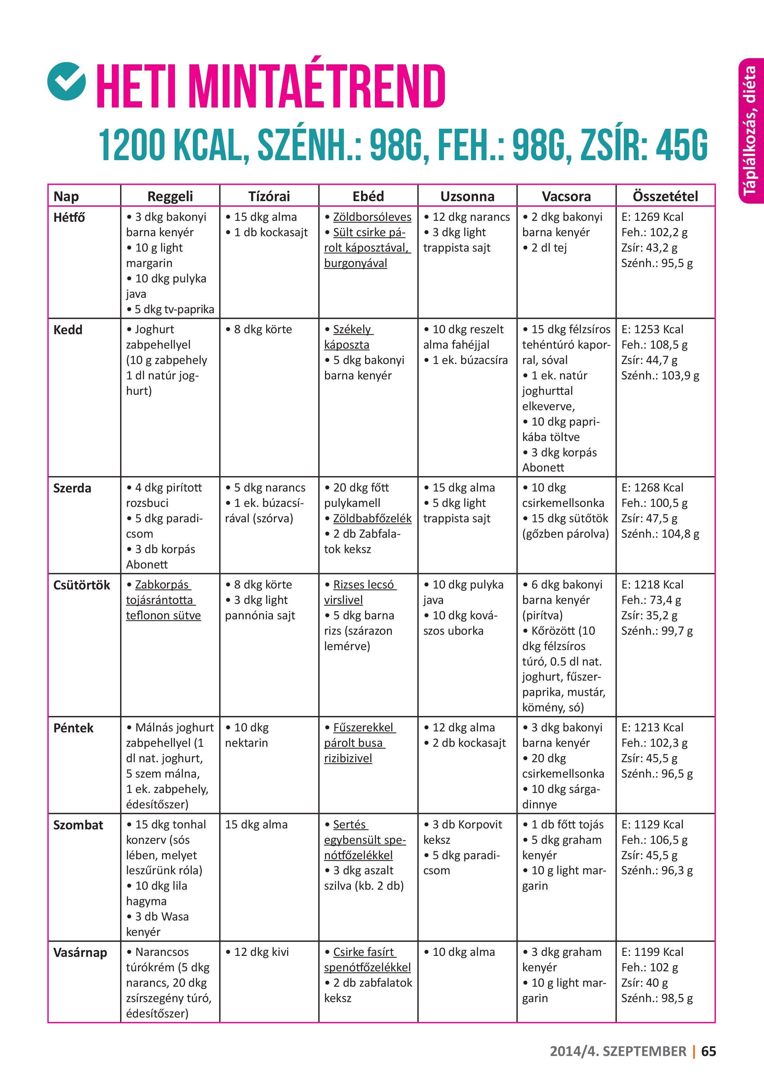 21 napos kihívás a fogyáshoz rawvana pdf. 6 hónapos anyatejes baba étrendje
